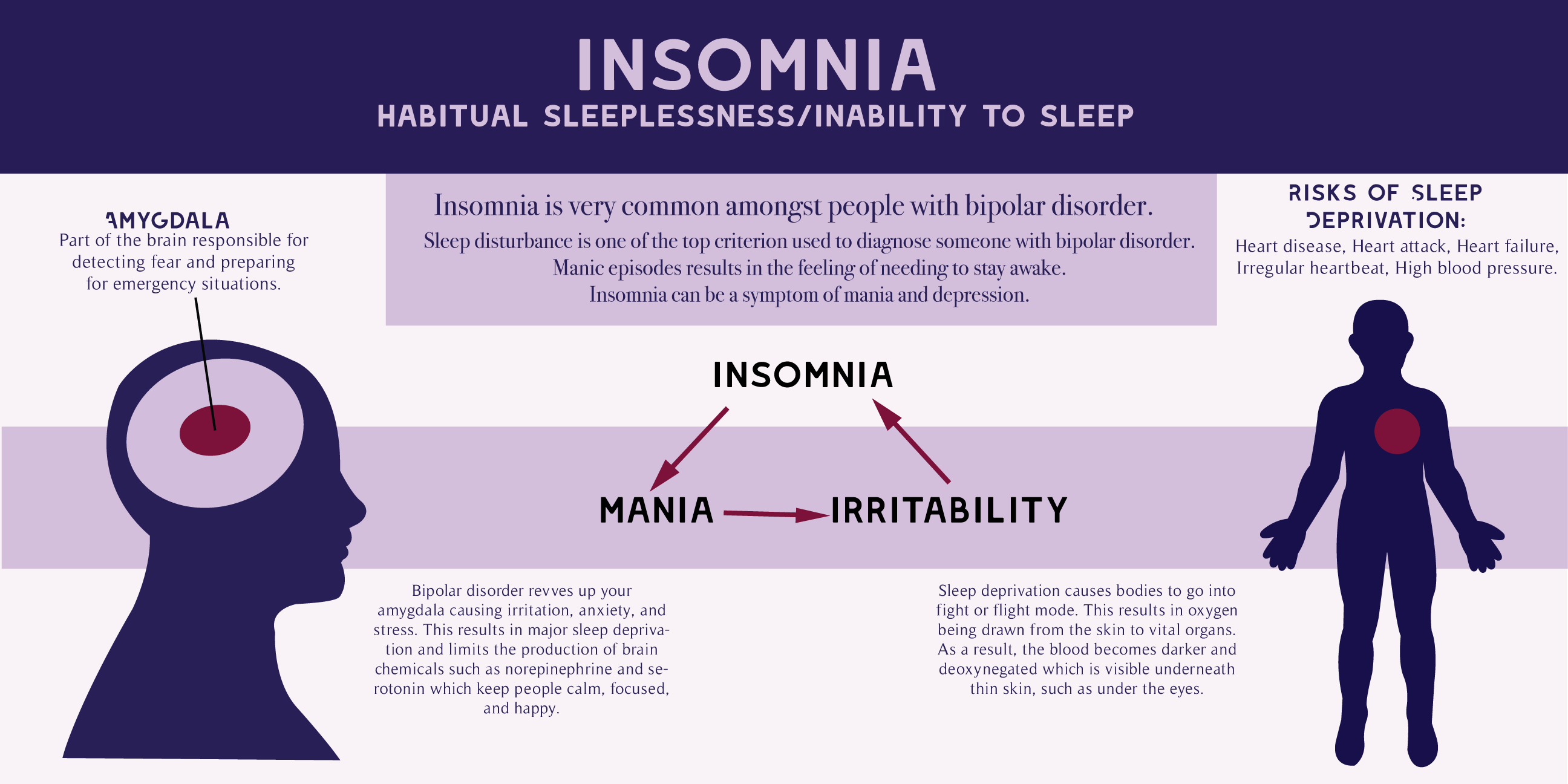 Insomnia and Bipolar Disorder